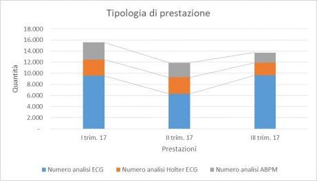 farmacia dei servizi Prestazioni Erogate, Distinte Per Tipologia, Nei Tre Trimestri 2017 - HTN Telemedicina