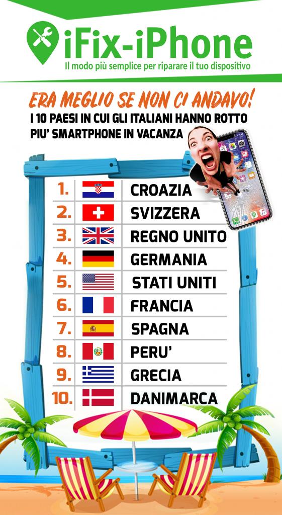 Classifica paesi rotture cellulari in vacanza