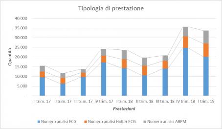 HTN Telemedicina - Tipologia Di Prestazione