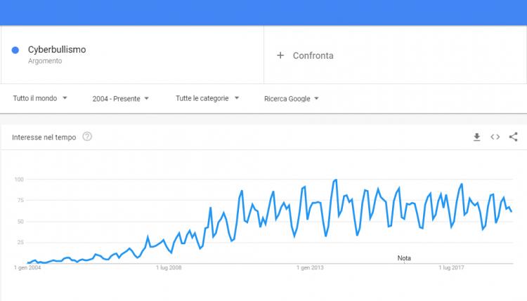 cyberbullismo su google trends