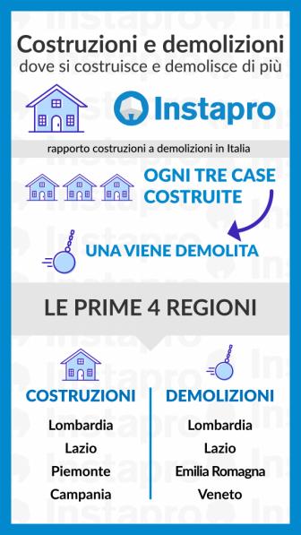 Mercato immobiliare italiano in ripresa? Ecco dove si costruisce di più