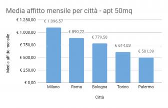 Due cuori e una capanna: ecco le città con gli affitti più cari per le giovani coppie