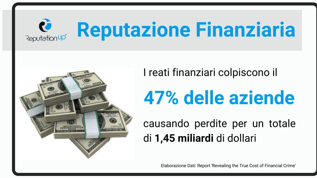47% reputazione finanziaria - ReputationUP